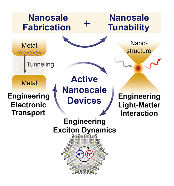 Engineering active devices at the limits of the nanoscale utilizing new fabrication techniques and dynamic tuning of nanostructures